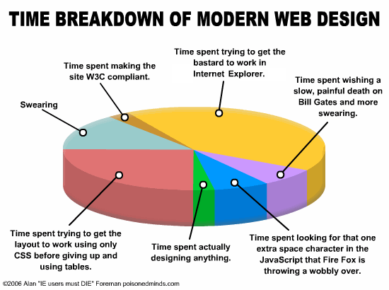 Heh Nice Graph Of Web Development Process Pbandjelly